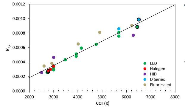 USDOE LED Blue Light Source Comparison