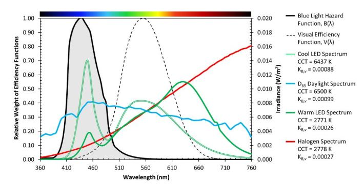USDOE LED Blue Light Spectral Comparison