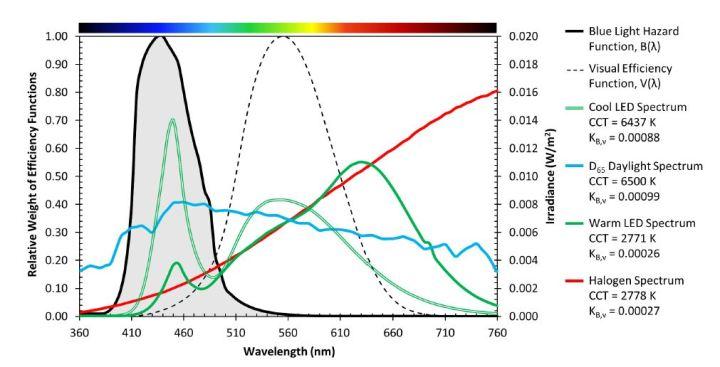 USDOE LED Blue Light Spectral Comparison