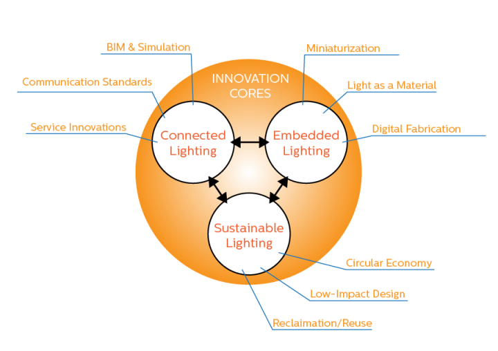 BK_InnovationTriangle_WithLabels