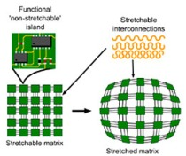 teraselstretchable-islands
