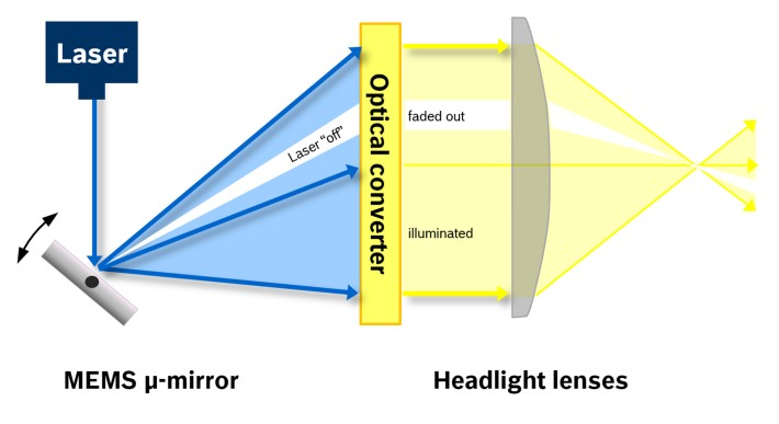 bosch-micromirror_intelligent_headlights_2