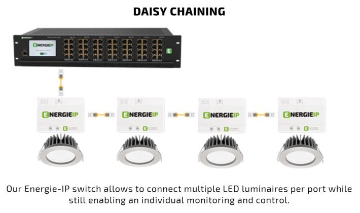 Energie IP daisy chain diagram Capture
